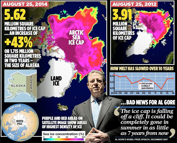 polar-ice-cap-shelf-has-increased-43-percent-since--2012-al-gore-liar-climate-change-global-warming-hoax