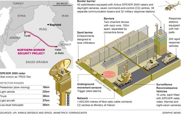 saudi-arabia-building-1000-km-great-wall-to-keep-out-isis-islamic-state-watch-towers