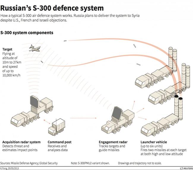 russia-s-300-air-defence-system-iran-israel-ezekiel-38-kjv
