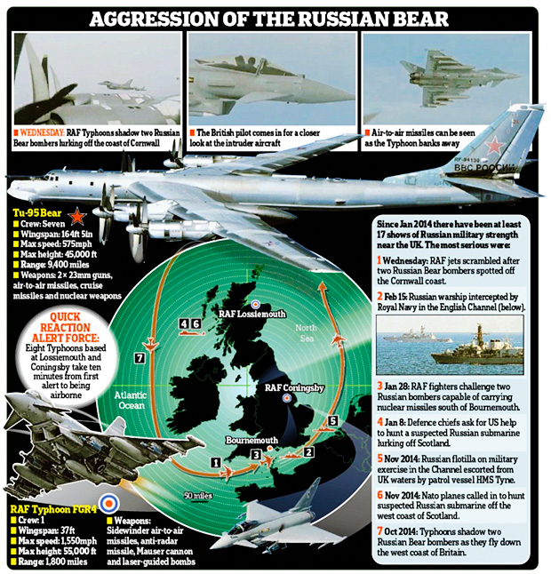 russian-aggression-increasing-in-2015