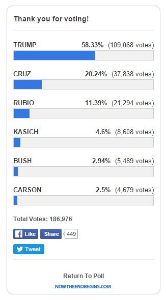 drudge-report-poll-donald-trump-make-america-great-again-nteb