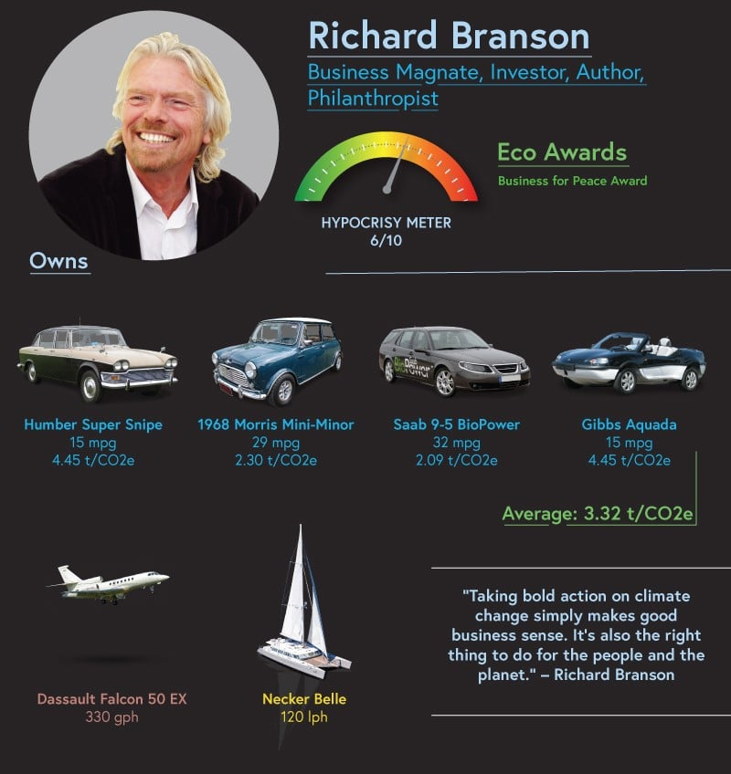 After telling the world that taking bold action on climate change is the right thing to do for the people of the planet, Richard Branson's main vehicles for luxury travel are his Dassault Falcon 50 EX private jet and Necker Belle yacht.