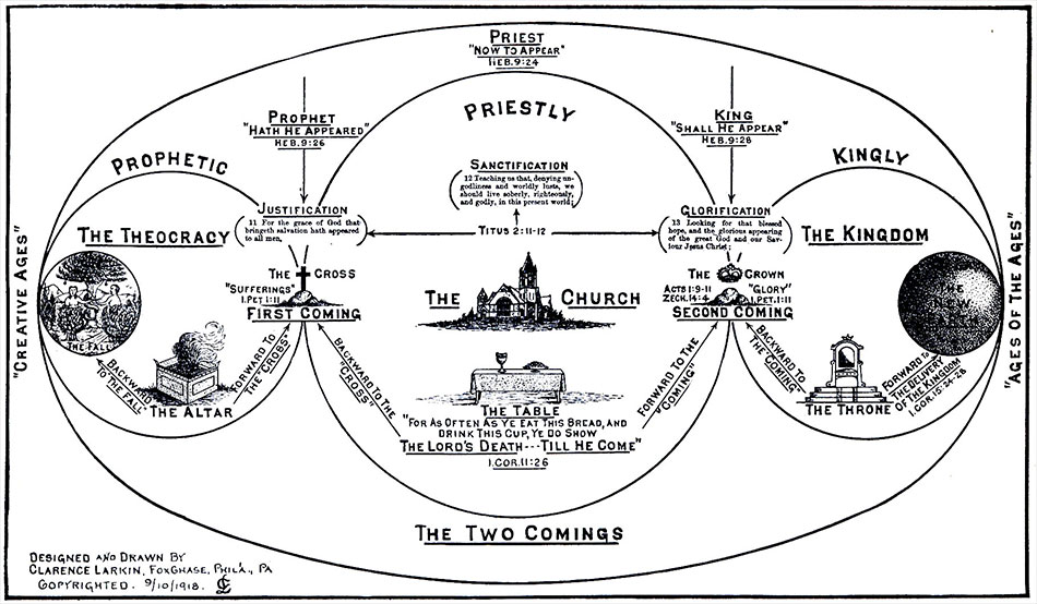 charts-creative-ages-prophetic-priestly-kingly-clarence-larkin-dispensational-truth-950