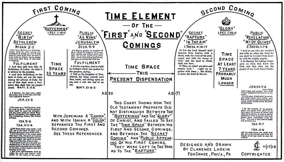 charts-first-second-comings-jesus-christ-clarence-larkin-dispensational-truth-950