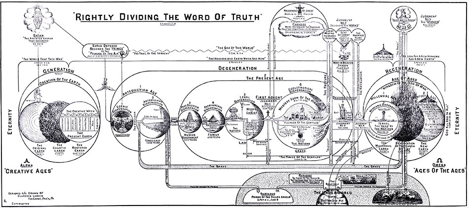 charts-rightly-dividing-word-truth-clarence-larkin-dispensational-truth-950