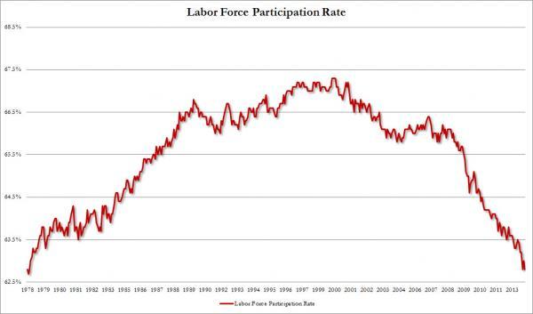 american-labor-work-force-35-year-low-obama-kenyan-cloward-piven