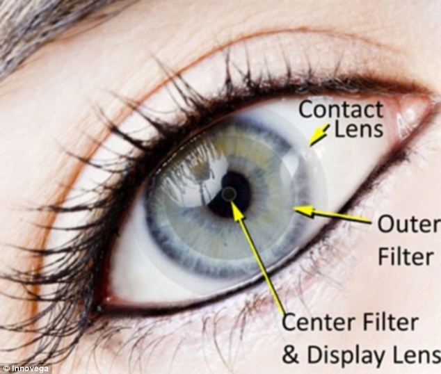 ioptik-innovega-contact-lenses-that-display-video-widescreen-television-mark-of-the-beast-01