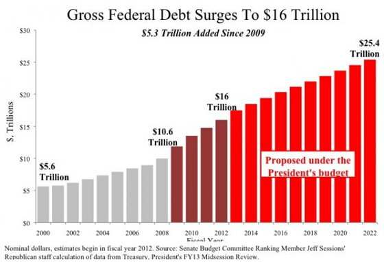 On first day of obamas convention us national debt hits 16 trillion senator publicscrutiny Images