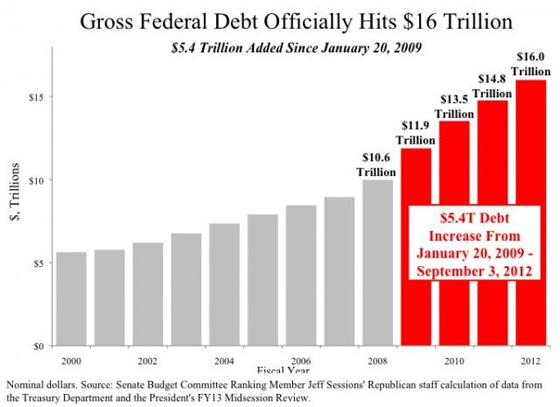 On first day of obamas convention us national debt hits 16 trillion federal publicscrutiny Images